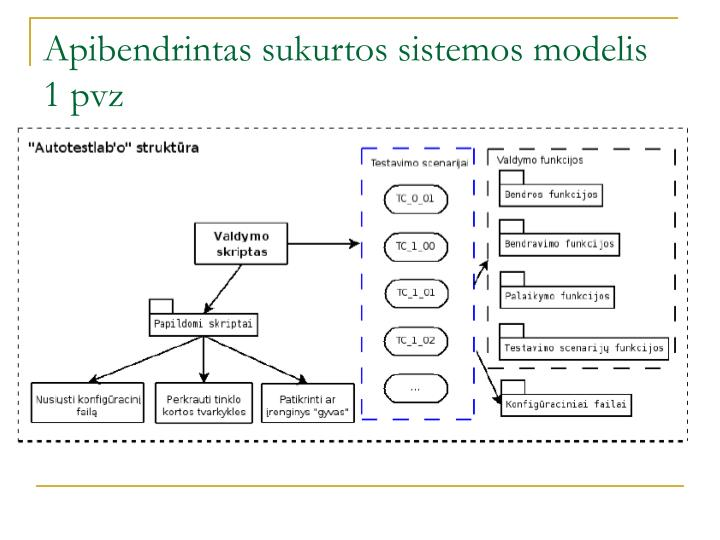 Apibendrintas sukurtos sistemos modelis