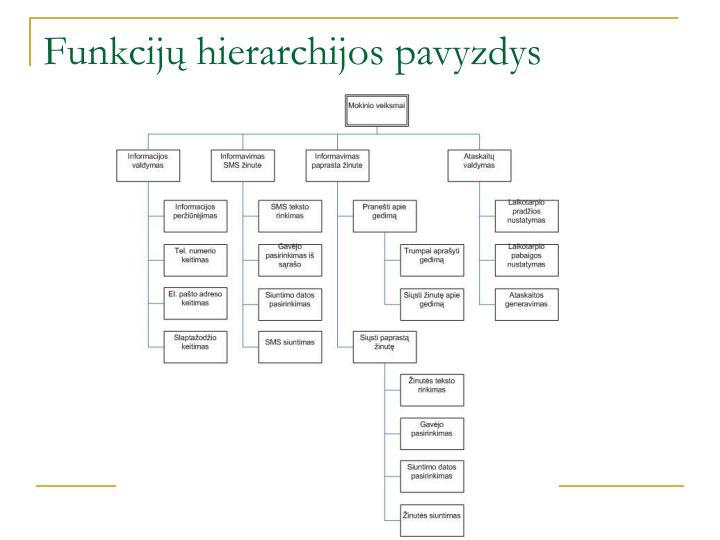 Funkcijų hierarchijos pavyzdys