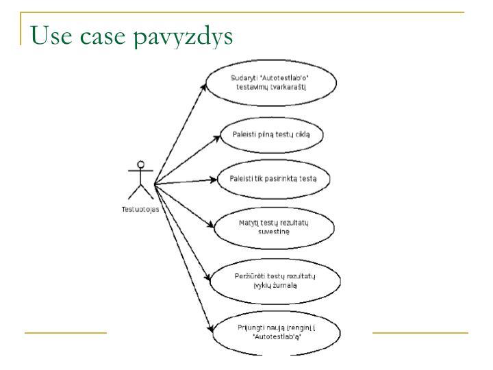 Use case pavyzdys