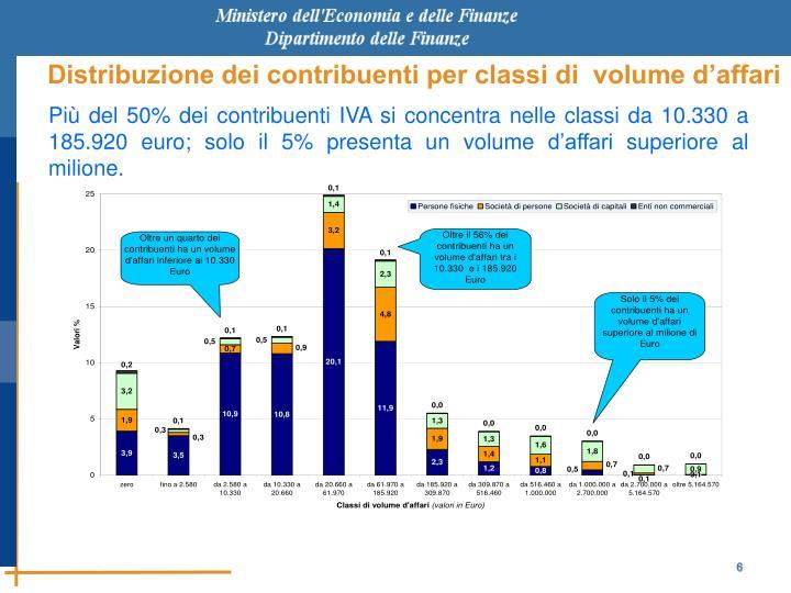 Distribuzione dei contribuenti per classi di  volume d'affari