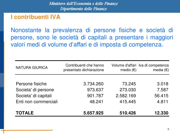I contribuenti IVA