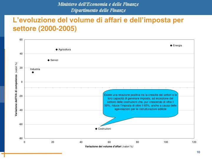 L'evoluzione del volume di affari e dell'imposta per settore (2000-2005)
