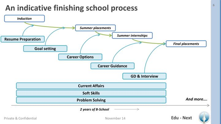 An indicative finishing school process