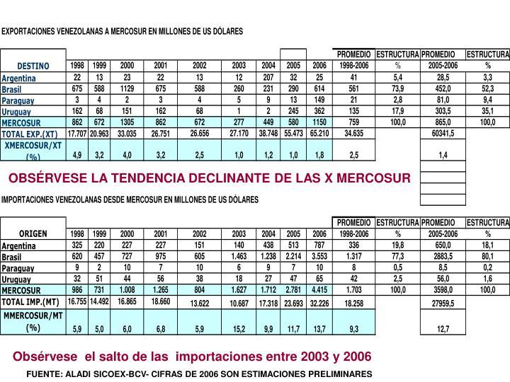 OBSÉRVESE LA TENDENCIA DECLINANTE DE LAS X MERCOSUR