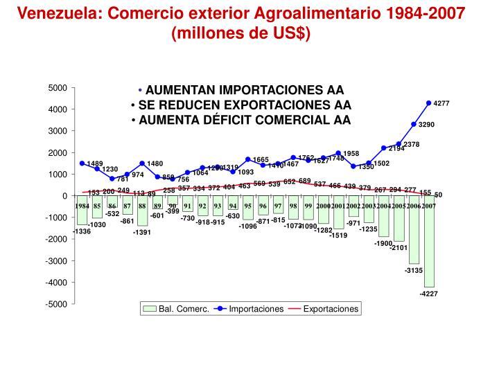 Venezuela: Comercio exterior Agroalimentario 1984-2007 (millones de US$)