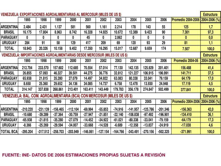 FUENTE: INE- DATOS DE 2006 ESTIMACIONES PROPIAS SUJETAS A REVISIÓN