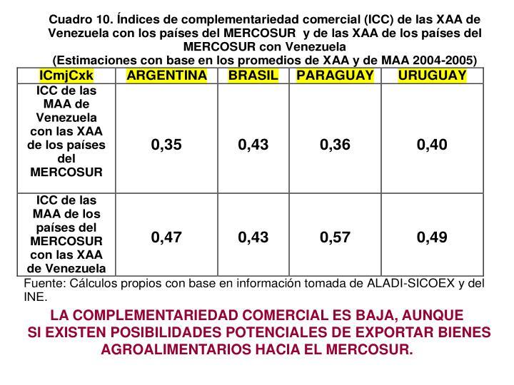LA COMPLEMENTARIEDAD COMERCIAL ES BAJA, AUNQUE