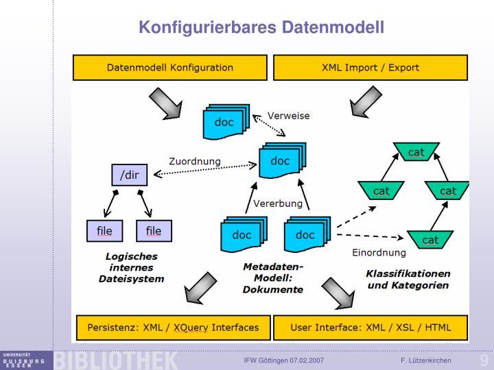 Konfigurierbares Datenmodell
