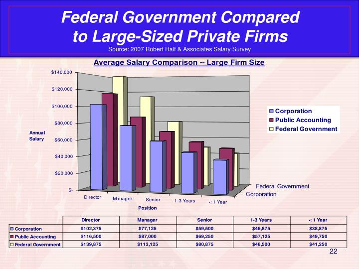 Federal Government Compared