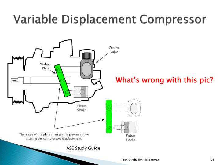 Variable Displacement Compressor