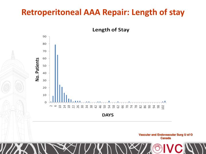 Retroperitoneal AAA Repair: Length of stay