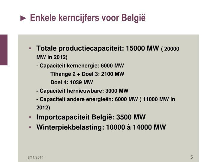 Enkele kerncijfers voor België