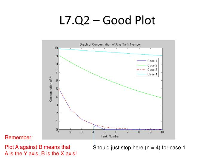 L7.Q2 – Good Plot