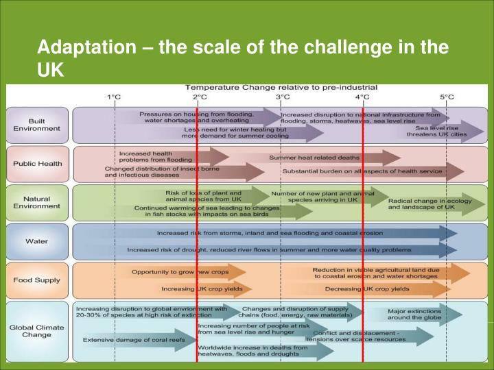 Adaptation – the scale of the challenge in the UK