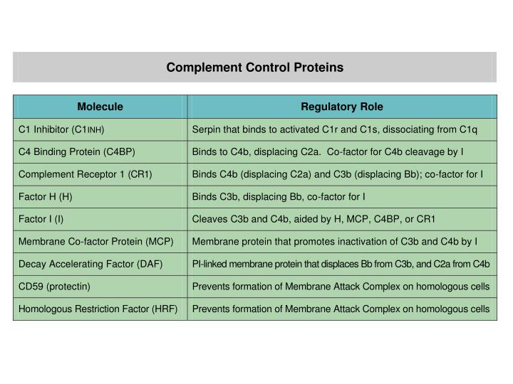 Complement Control Proteins (adapted from Janeway 9.50)