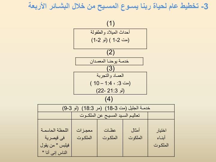 3- تخطيط عام لحياة ربنا يسـوع المسـيح من خلال البشـائر الأربعة
