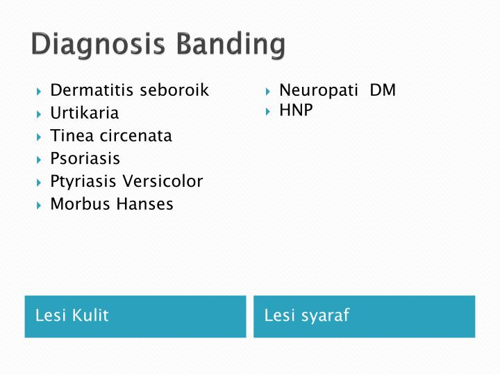 Diagnosis Banding