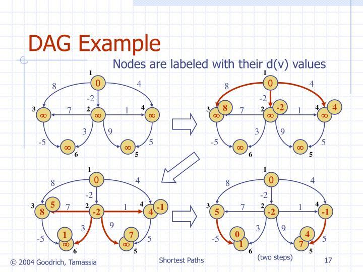 DAG Example