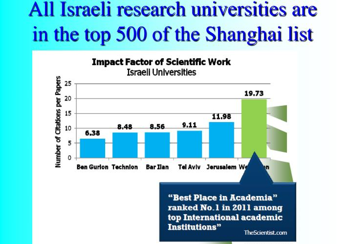 All Israeli research universities are in the top 500 of the Shanghai list