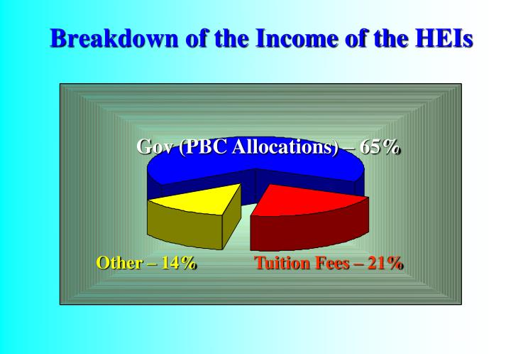 Breakdown of the Income of the