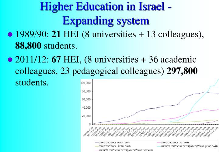 Higher Education in Israel -