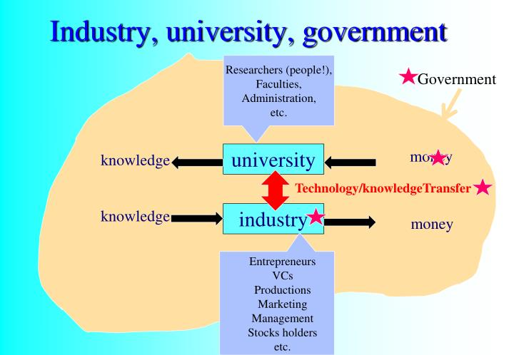 Industry, university, government