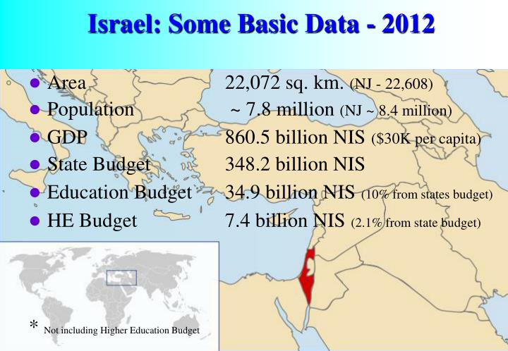 Israel: Some Basic Data - 2012