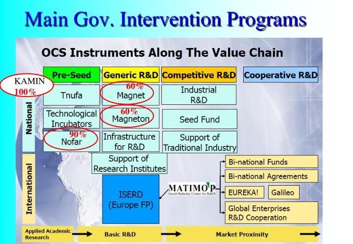Main Gov. Intervention Programs