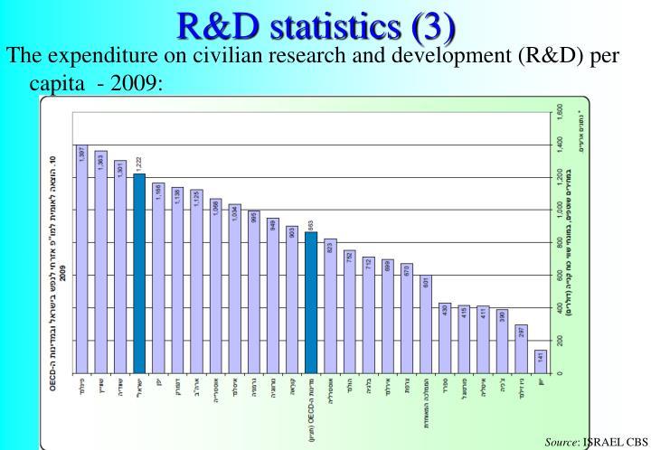 R&D statistics (3)