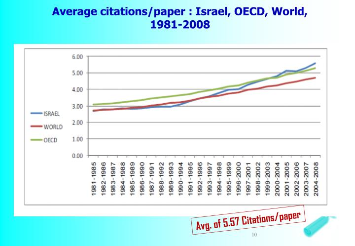 Average citations/paper : Israel, OECD, World, 1981-2008