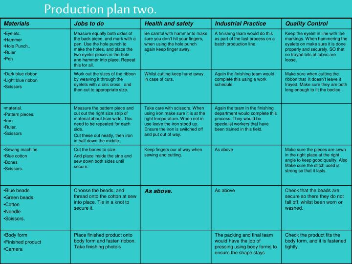Production plan two.