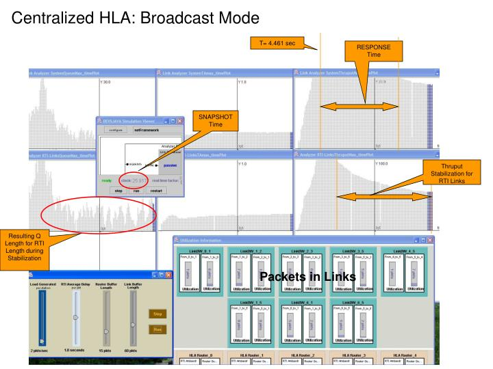 Centralized HLA: Broadcast Mode