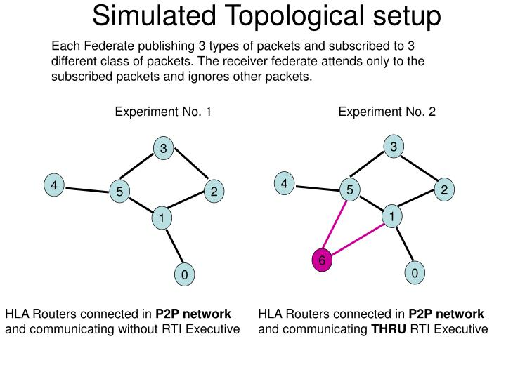 Simulated Topological setup