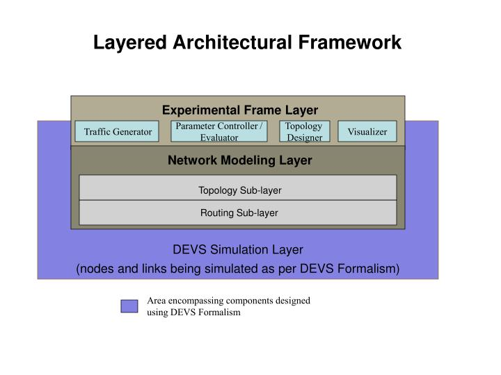 Layered Architectural Framework