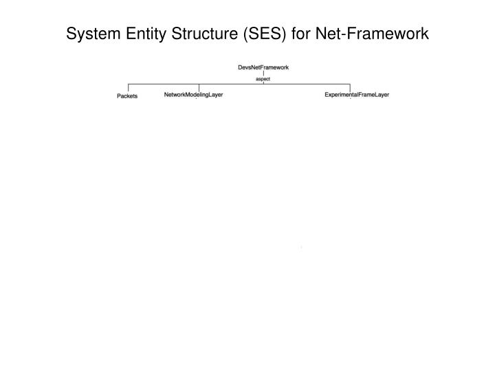 System Entity Structure (SES) for Net-Framework