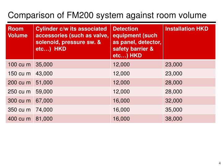 Comparison of FM200 system against room volume