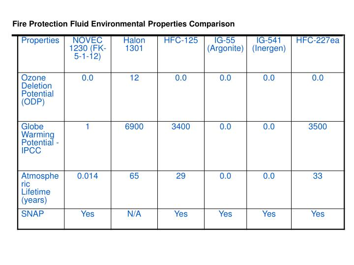 Fire Protection Fluid Environmental Properties Comparison