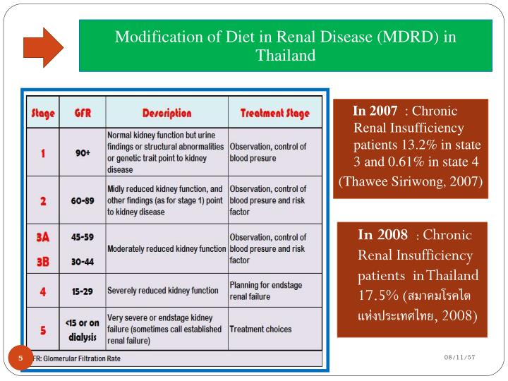 Modification of Diet in Renal Disease (MDRD