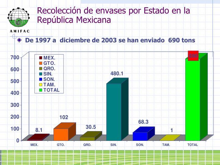 Recolección de envases por Estado en la República Mexicana