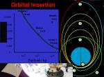 orbital insertion