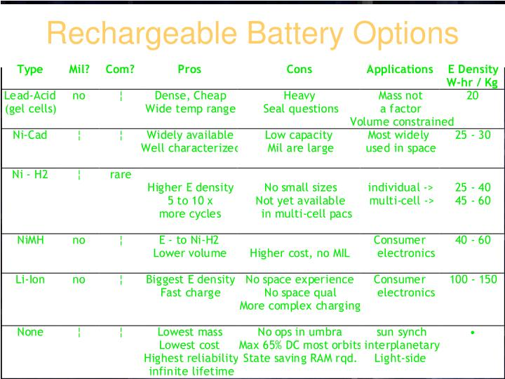 Rechargeable Battery Options