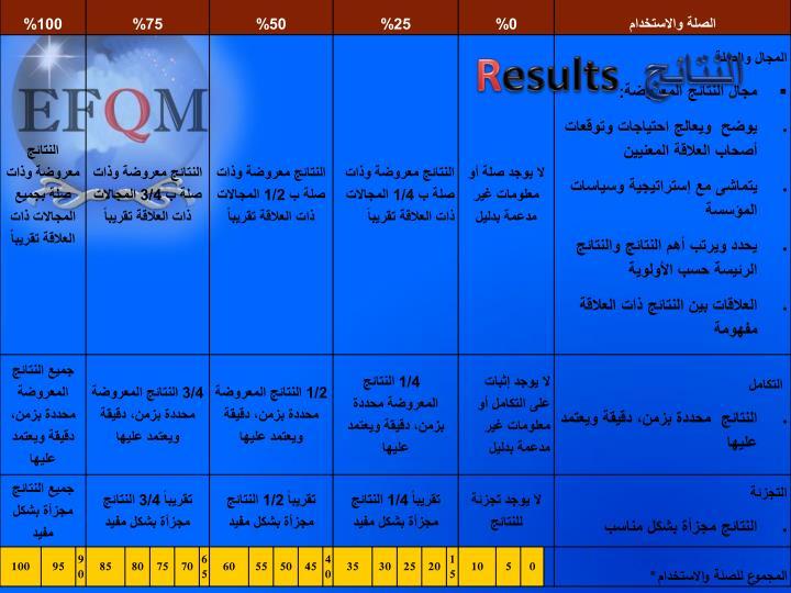 النتائج