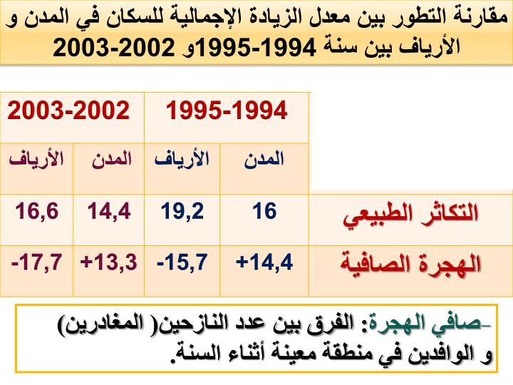 مقارنة التطور بين معدل الزيادة الإجمالية للسكان في المدن