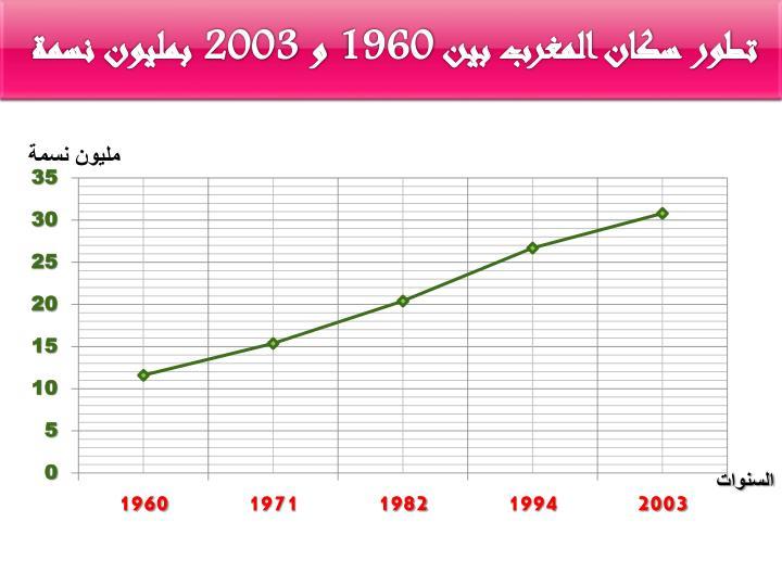 تطور سكان المغرب بين 1960