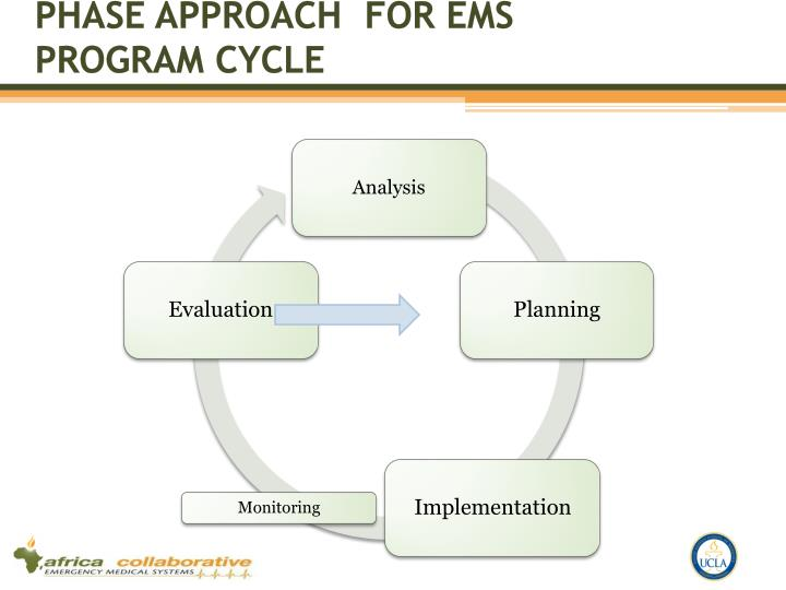 Phase approach  for Ems program cycle