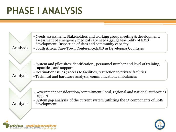 Phase I Analysis