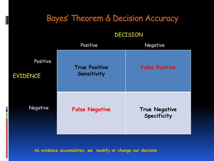 Bayes' Theorem & Decision Accuracy