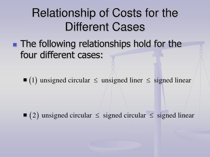Relationship of Costs for the Different Cases