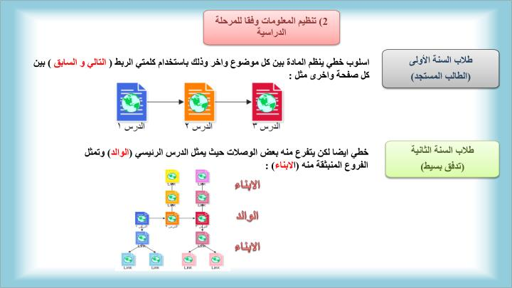2) تنظيم المعلومات وفقا للمرحلة الدراسية