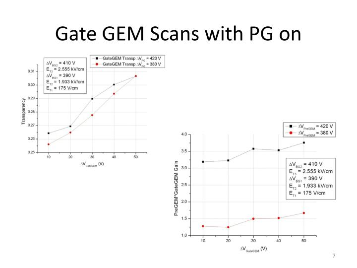 Gate GEM Scans with PG on